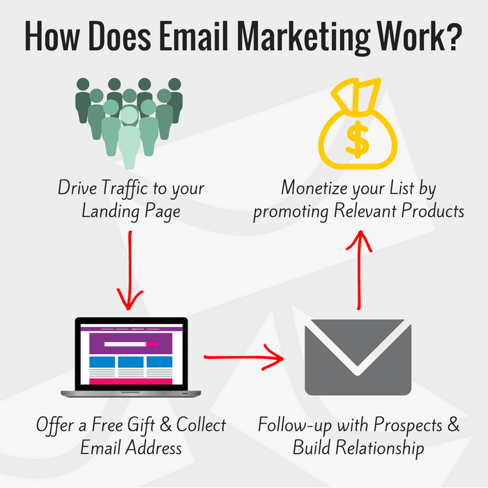 How-Does-Email-Marketing-Work