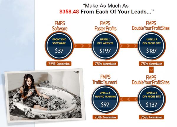 five-minute-profit-sites-sales-funnel