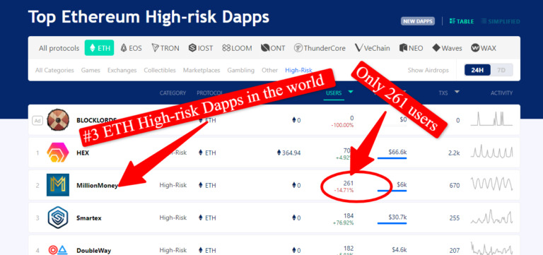 Million-Money-High-Risk-Dapps