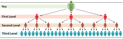 unilevel-commission-structure