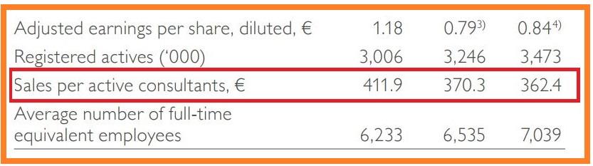 Oriflame-Retail-Sales-Per-Consultant